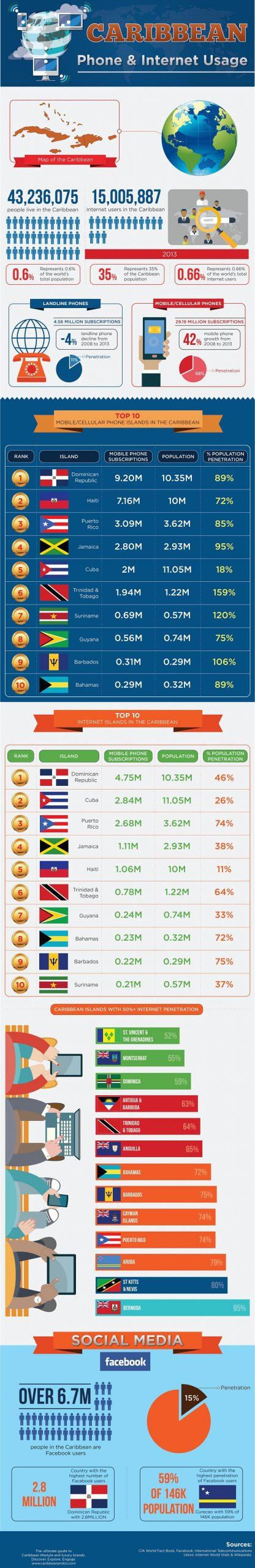Caribbean Phone & Internet Usage