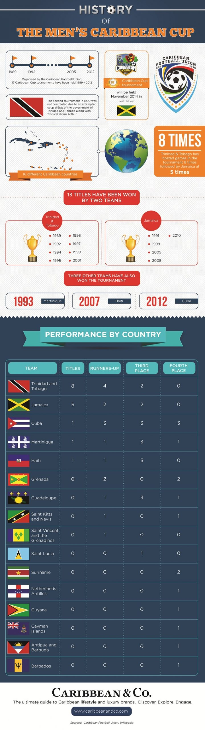 History of Men's Caribbean Cup