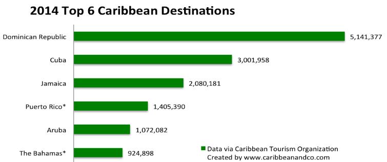 Top 6 Caribbean Destinations