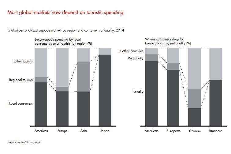 Bain & Company - 2014 Touristic Spending