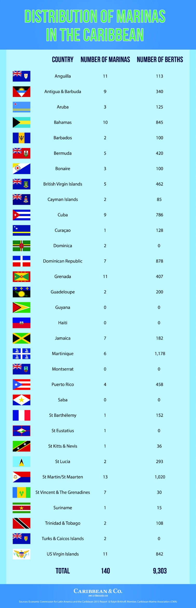 Distribution of Marinas in the Caribbean