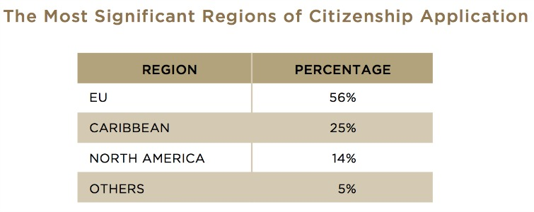 Citizenship By Investment - Applications By Region
