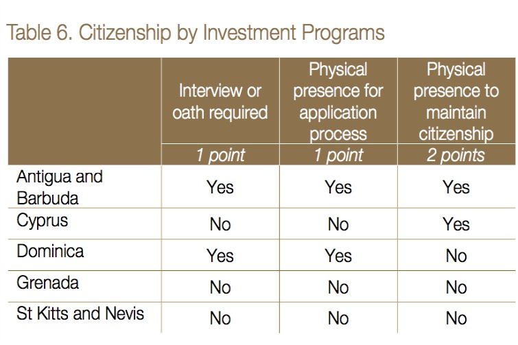 Citizenship By Investment: Physical Presence Requirement
