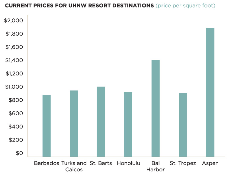 Current Prices for Ultra High Net Worth Resort Destinations