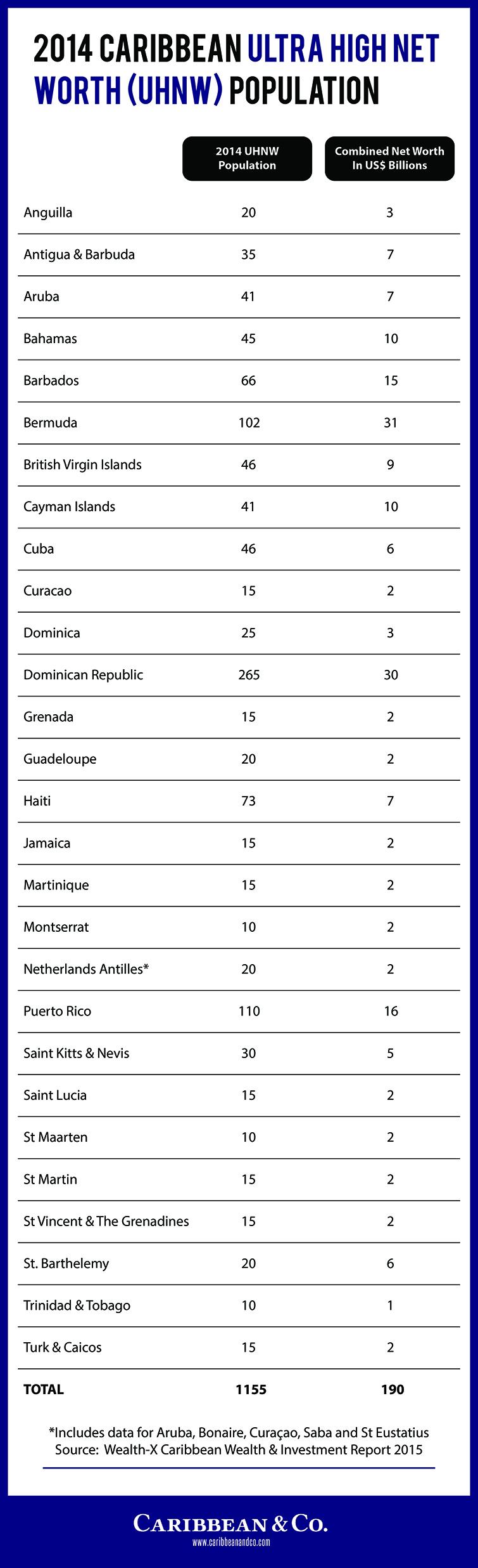 2014 Caribbean Ultra High Net Worth Individuals