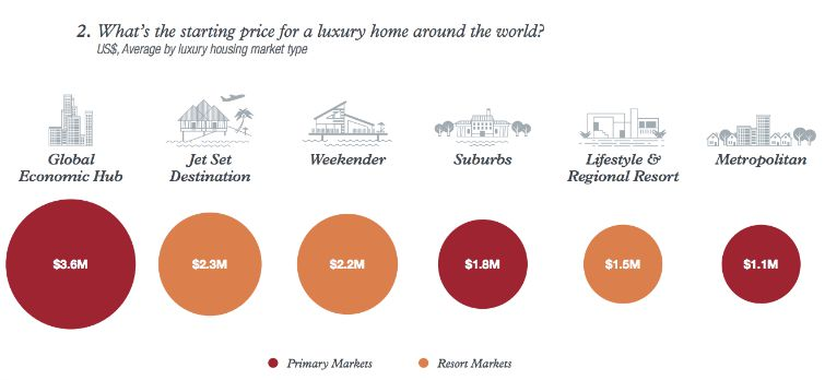 Christie's International Real Estate - Average Luxury Home Prices