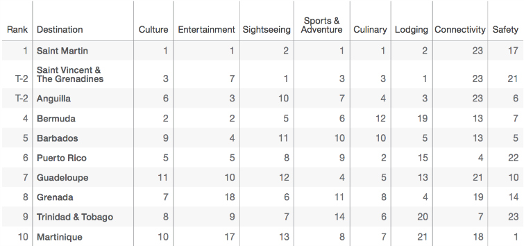 Resonance 2016 Caribbean Tourism Quality Index - Top 10 Indexed Ranking
