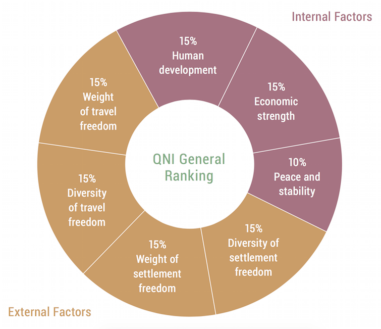 Henley & Partners: Quality of Nationality Index: Internal & External Factors Weights