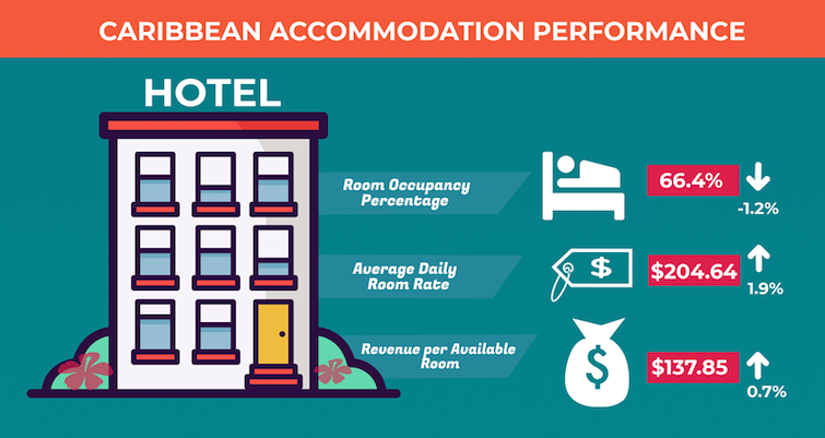 Caribbean Accommodation Performance 2017