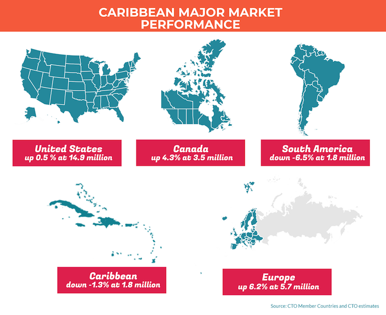 Caribbean Major Market Performance 2017.