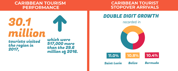 Caribbean Tourism Performance 2017