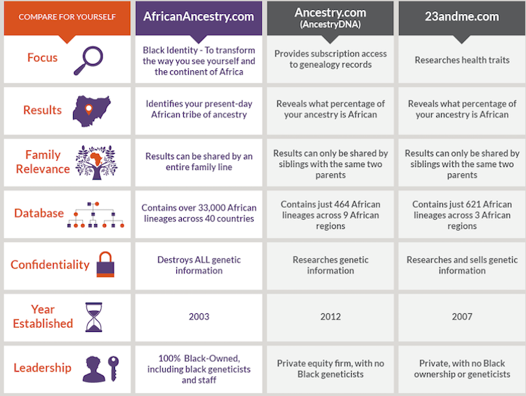 African Ancestry Comparison with AncestryDNA and 23andMe.