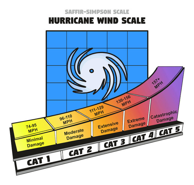 Saffir-Simpson Hurricane Wind Scale showing categories, damage force and wind speed in miles per hour. Photo Credit: © Udaix via 123RF.com.